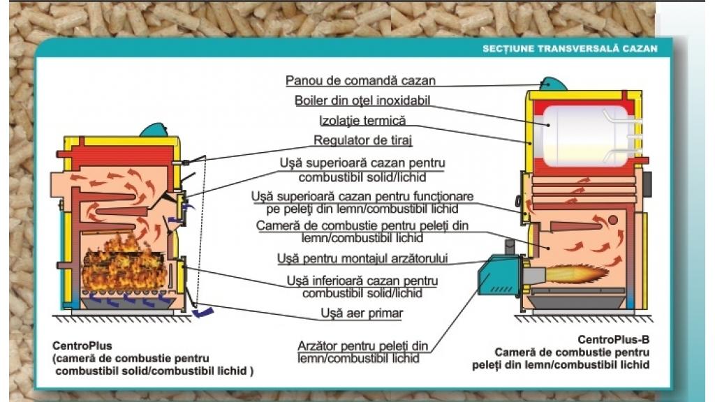 Centrometal CentroPlus / CentroPlus-B (25-50 kW) 3
